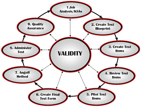 psychological testing in the workplace essays